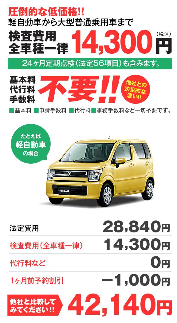 圧倒的な低価格!!たとえば軽自動車の場合42,140円